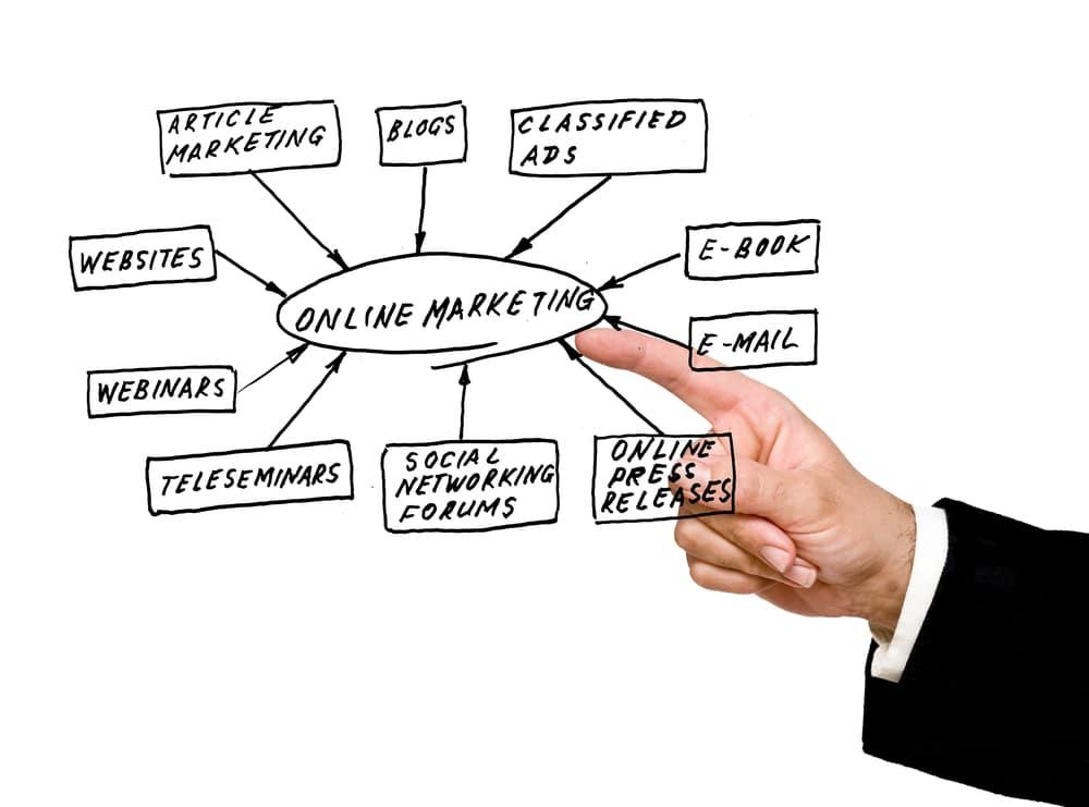 افضل ادوات التسويق الالكتروني وأكثرها استخداماً في عمليات التسويق